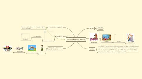 Mind Map: Cartoon Network Studios