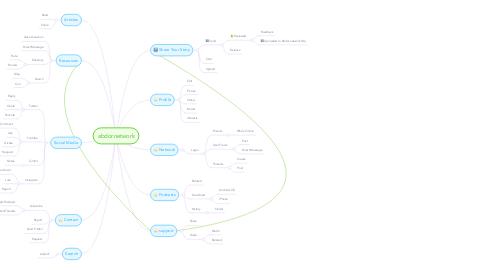 Mind Map: abdor.network