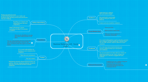 Mind Map: Business Marketing with   Social media