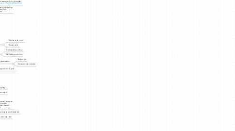 Mind Map: Ликбез-репетиторство Этапы
