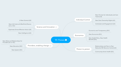 Mind Map: 95 Theses