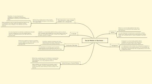 Mind Map: Social Media in Business