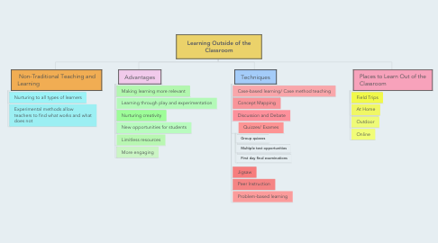 Mind Map: Learning Outside of the Classroom