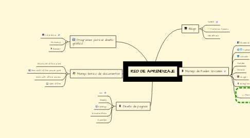 Mind Map: RED DE APRENDIZAJE