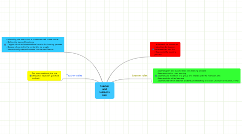 Mind Map: Teacher and learner`s role