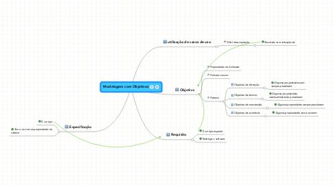 Mind Map: Modelagem com Objetivos