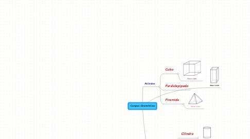 Mind Map: Cuerpos Geométricos