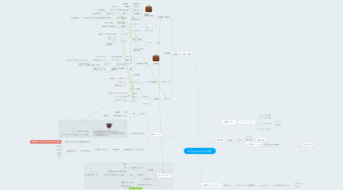 Mind Map: Enoshima island spa【食】