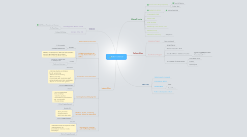 Mind Map: Future Unclear