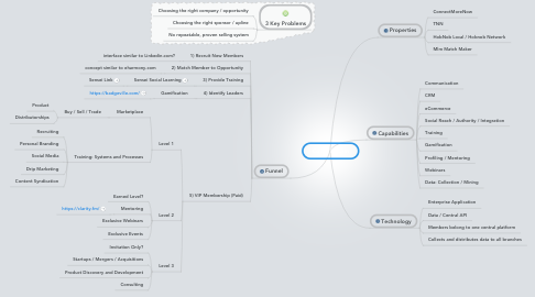 Mind Map: Core Platform