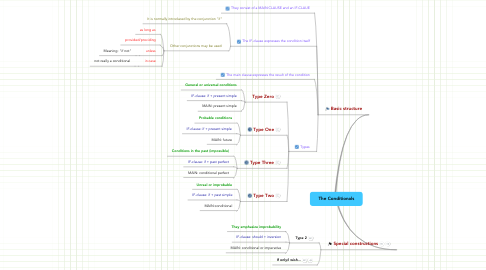 Mind Map: The Conditionals
