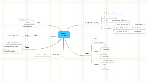 Mind Map: Web IT  2010