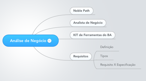 Mind Map: Análise de Negócio