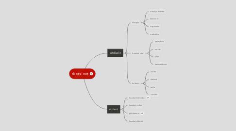 Mind Map: sketsi.net