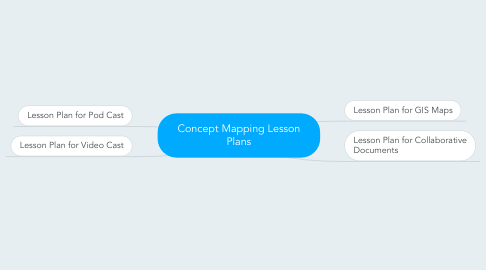 Mind Map: Concept Mapping Lesson Plans
