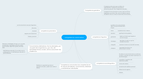 Mind Map: competencia comnicativa