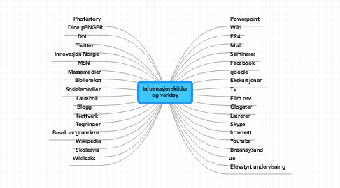 Mind Map: Informasjonskilderog verktøy