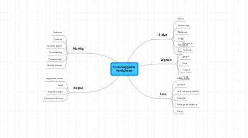 Mind Map: Grunnleggende ferdigheter