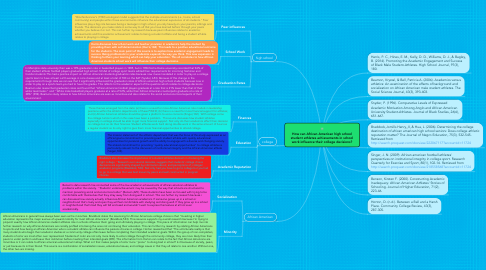 Mind Map: How can African American high school student athletes achievements in school work influence their college decisions?