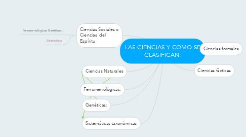 Mind Map: LAS CIENCIAS Y COMO SE CLASIFICAN.