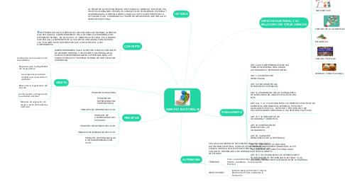 Mind Map: DERECHO ELECTORAL