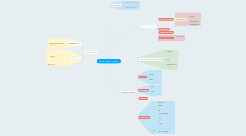 Mind Map: planning Business messages