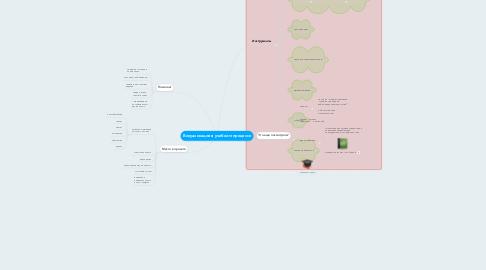 Mind Map: Визуализация в учебном процессе