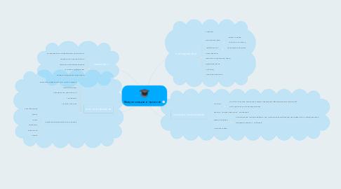 Mind Map: Визуализация в проекте