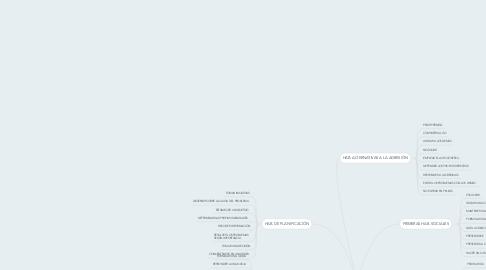 Mind Map: HABILIDADES SOCIALES