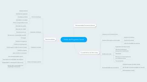Mind Map: Índice de Progresso Social