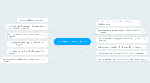 Mind Map: The Engraved Gifts Company