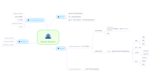 Mind Map: Meadin Research
