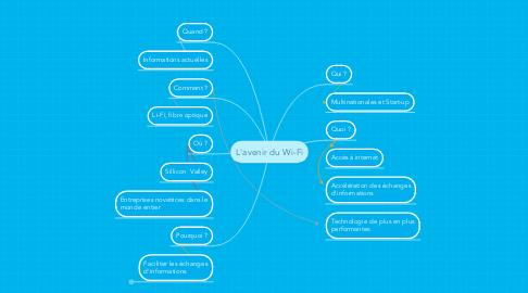 Mind Map: L'avenir du Wi-Fi