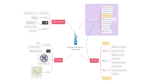 Mind Map: My Second Trip to  New York