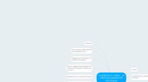 Mind Map: LA RAISON ET LE REEL - LA PRATIQUE (MORALE ET POLITIQUE)