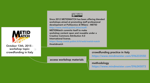 Mind Map: October 13th, 2015 - workshop topic: crowdfunding in Italy