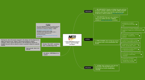 Mind Map: In 2015 METIDMatch Xpress explores open kowledge paradigms