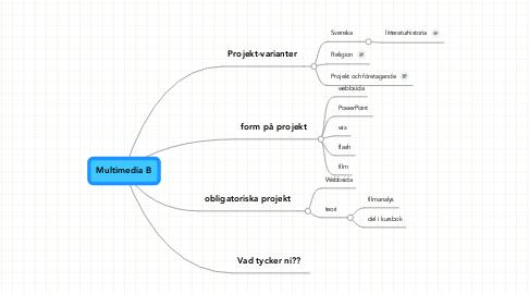 Mind Map: Multimedia B