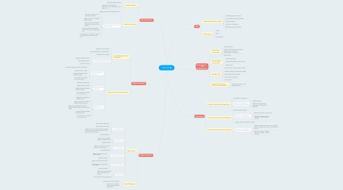 Mind Map: FED tasks