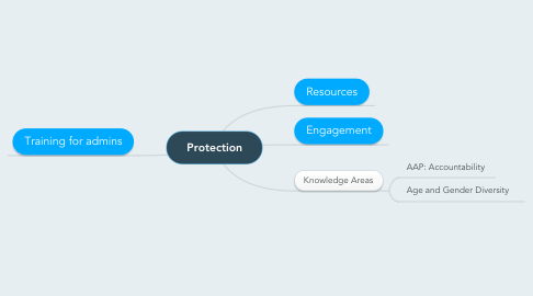 Mind Map: Protection