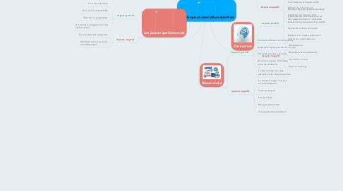 Mind Map: Numérique et associations sportives