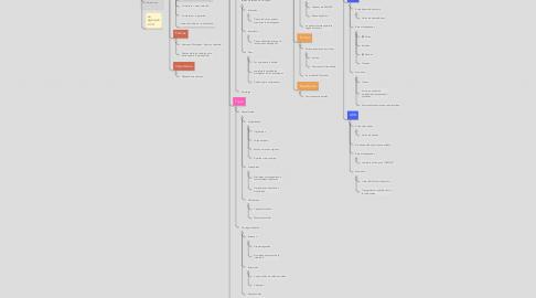 Mind Map: Biomoléculas.