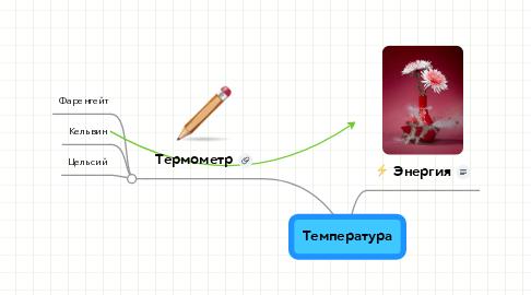Mind Map: Температура
