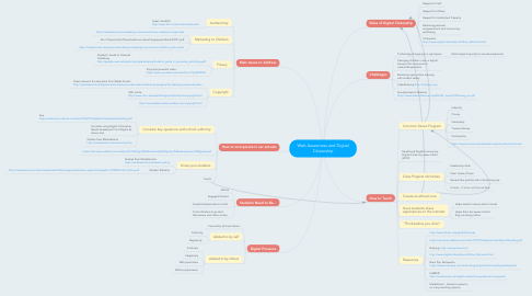 Mind Map: Web Awareness and Digital Citizenship