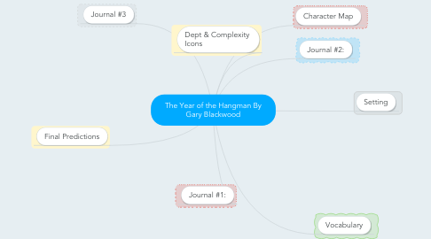 Mind Map: The Year of the Hangman By Gary Blackwood
