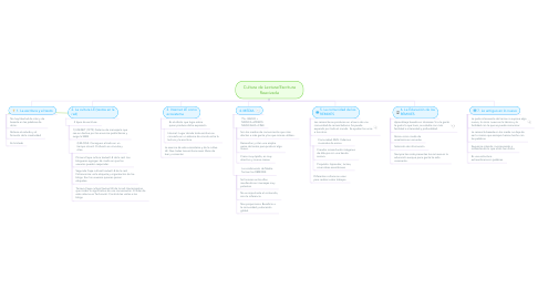 Mind Map: Cultura de Lectura/Escritura Reavivada
