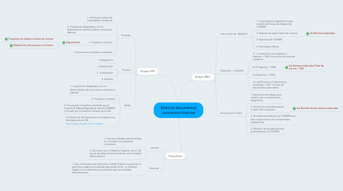 Mind Map: Elaborar documentos normativos internos