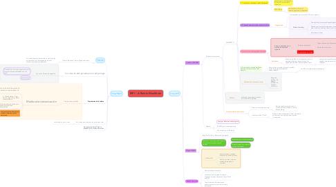 Mind Map: RiP! - A Remix Manifesto