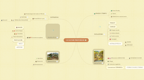 Mind Map: LE CULTURE PREISTORICHE