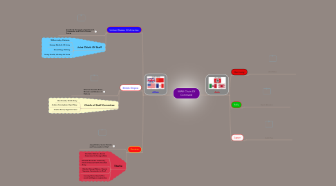 Mind Map: WWII Chain Of Command